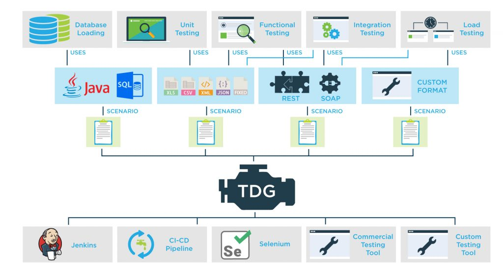 Test data generation platform integrating with a variety of frameworks and formats to maximise versatility