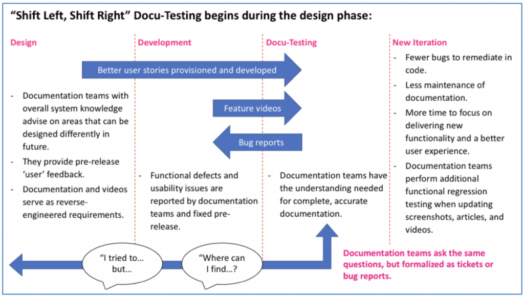 Making the case for the Docu-tester!