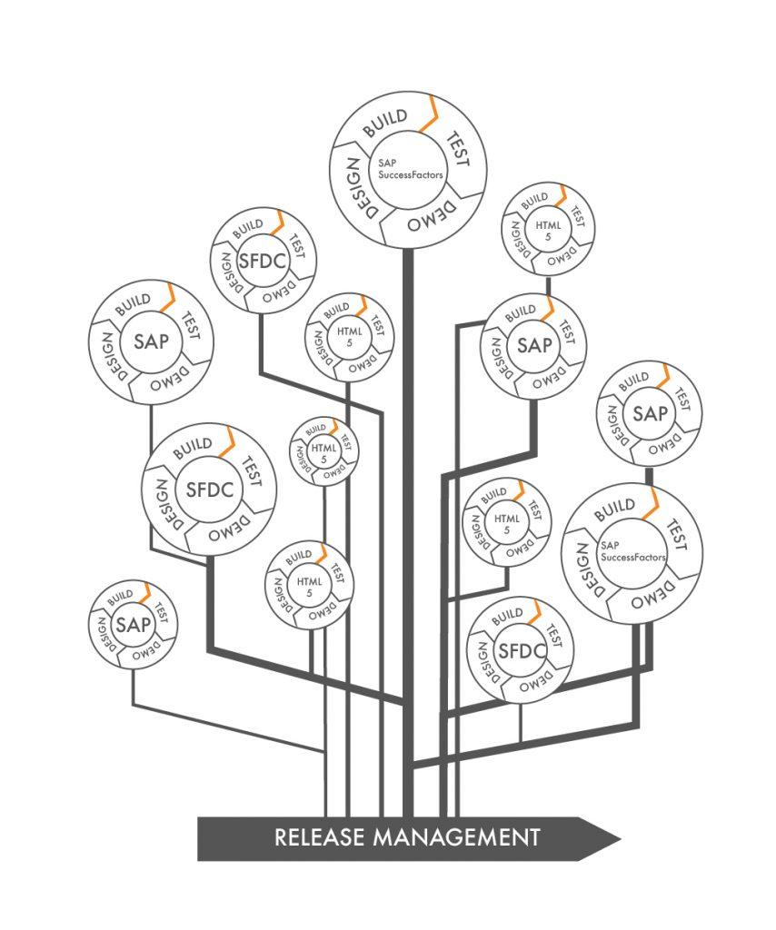 Fig 1. Modern day enterprise change management.