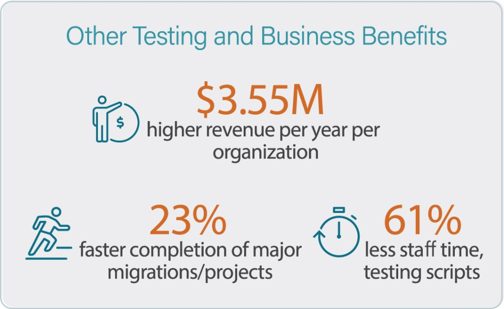 Fig 3. The value of automated business process testing.
