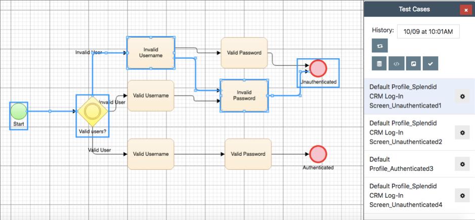 Formal modelling enables automated test generation, removing the bottleneck of manual test design.