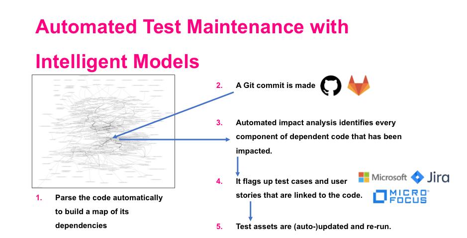 Intelligent modelling enables targeted regression.