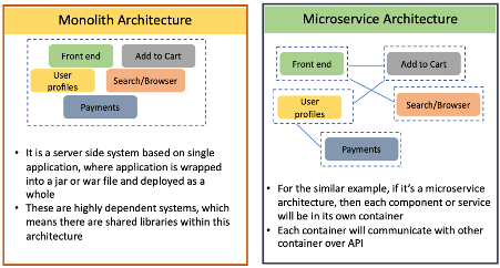The importance of Automated Testing for Microservices